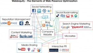 Elements of Web Presence Optimization