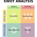 Using SWOT Analysis for Blog Post Topics