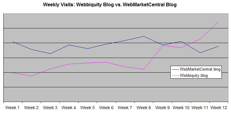 Blog Traffic After Launch - Webbiquity vs. WMC