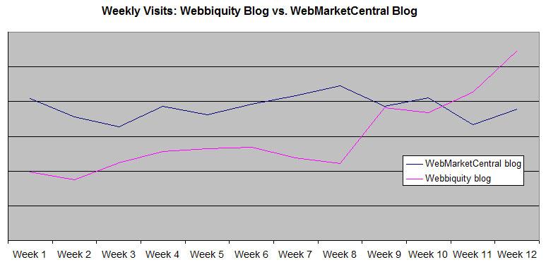 Blog Traffic After Launch - Webbiquity vs. WMC