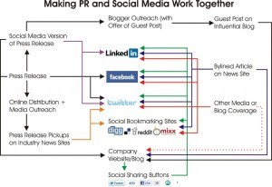 Making PR and Social Media Work Together