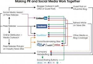 Making PR and Social Media Work Together