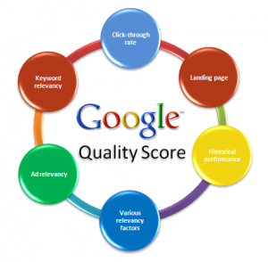 AdWords Quality Score Factors