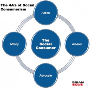 The 4 A's of Social Consumerism