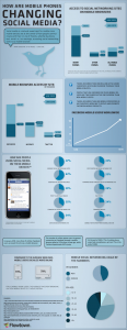 How Mobile is Changing Social Media