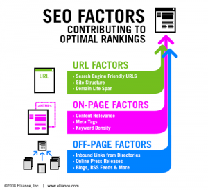 SEO Ranking Factors - HubSpot