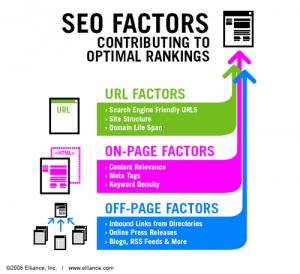 SEO Ranking Factors - HubSpot