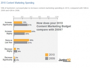 Content Marketing Spending Trends