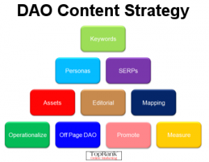 TopRank's DAO Content Strategy Model