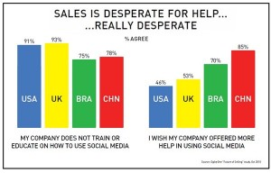 Sales People Want Social Media Training - but Aren't Getting It