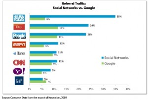 Social Network Referral Traffic vs. Google