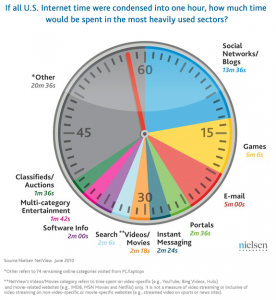 How U.S. Internet Users Spend Their Online Time