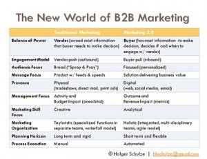 The New World of B2B Marketing
