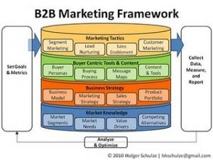 B2B Marketing Framework