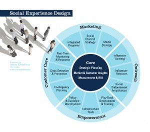 Social Experience Design Model by Adam Kleinberg