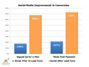 Social Media Conversion Rates