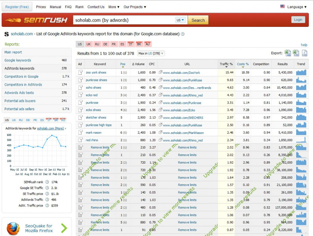 SEMRush AdWords Detail Information by Company