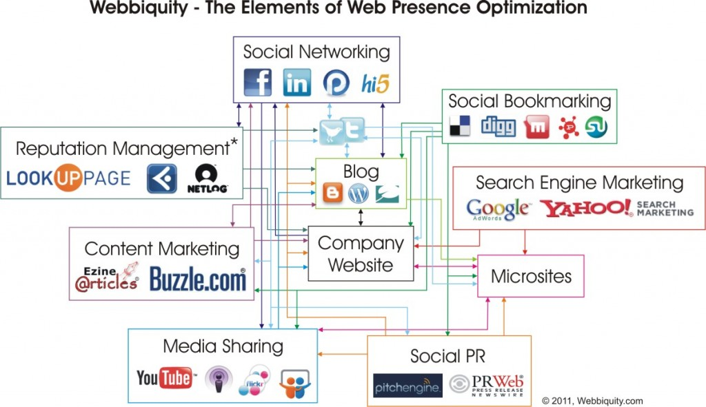 Web Presence Optimization Diagram