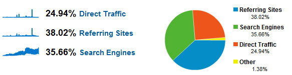 B2B Blog Traffic Sources