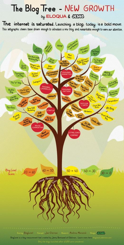 Best New B2B Marketing Blogs - The Blog Tree