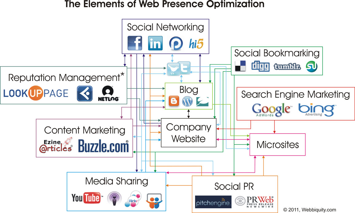 The Elements of Web Presence Optimization