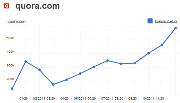 Quora Traffic Graph - 2011-12