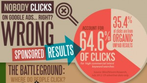 65% of Clicks on Commercial Searches Go to Paid Search Ads
