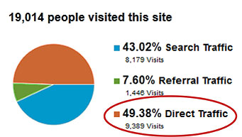 Direct Website Traffic Share