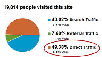 Direct Website Traffic Share
