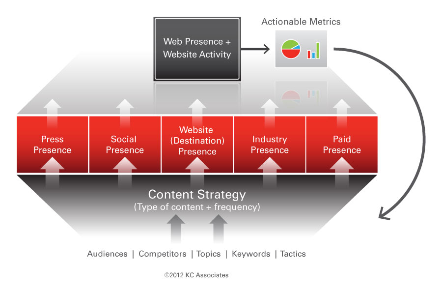 The Web Presence Optimization Framework