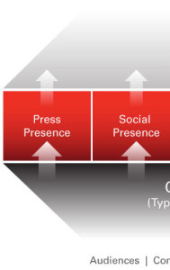 Best Guides to Social PR