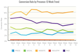 WPO Conversion Rate by Presence Area Chart