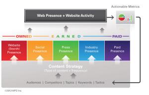 Web Presence Optimization Model