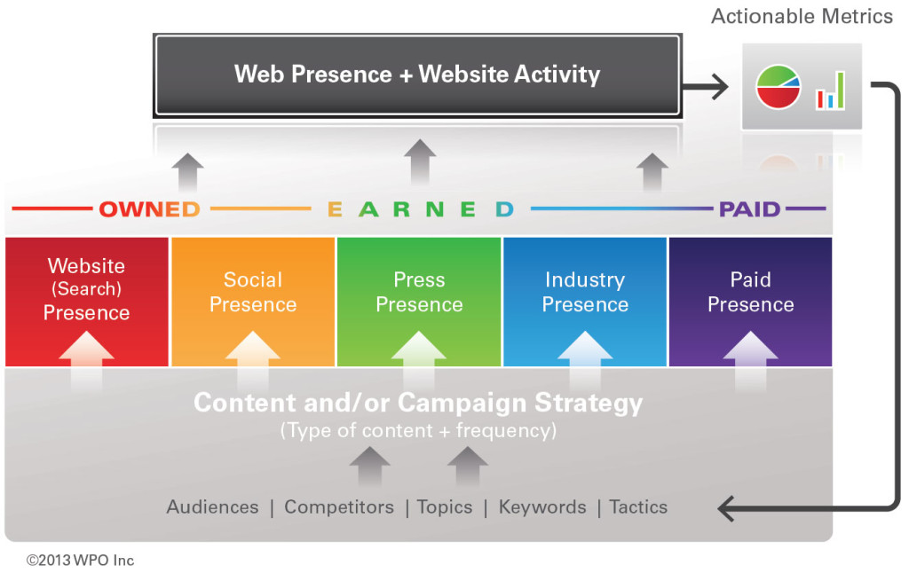 Web Presence Optimization Model