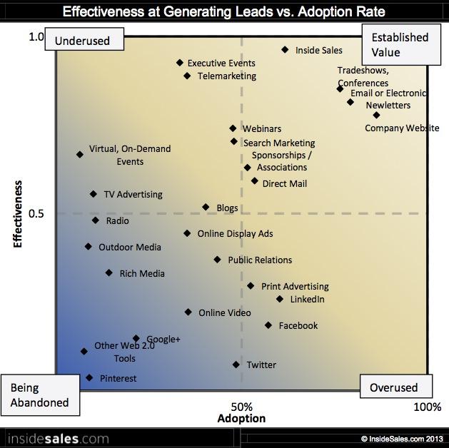Top B2B Lead Generation Tactics