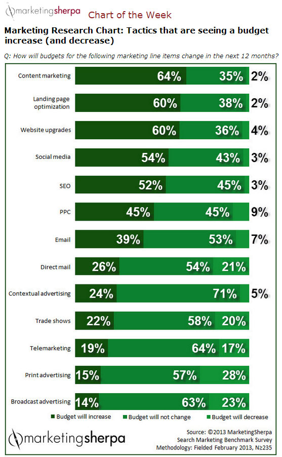 How B2B Marketers Will Spend Their Budgets in 2014