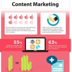 Content marketing business impact infographic