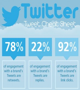 Twitter Tweet Cheat Sheet