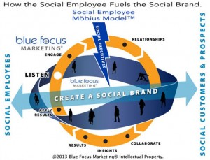 The Mobius Strip Model of the Social Employee
