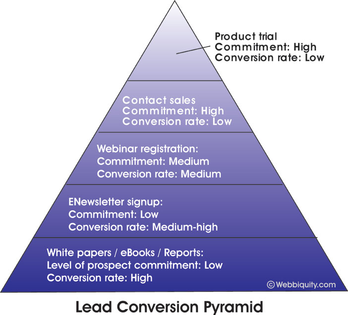 The B2B Lead Generation Pyramid