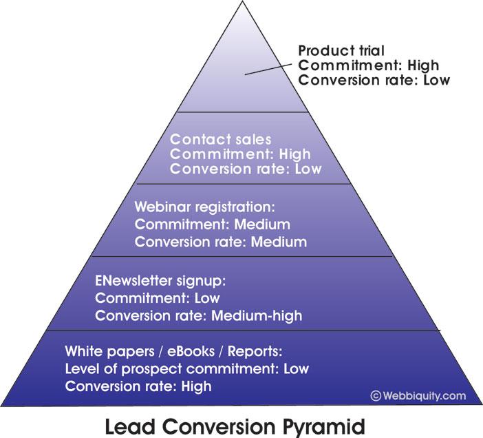 The B2B Lead Generation Pyramid