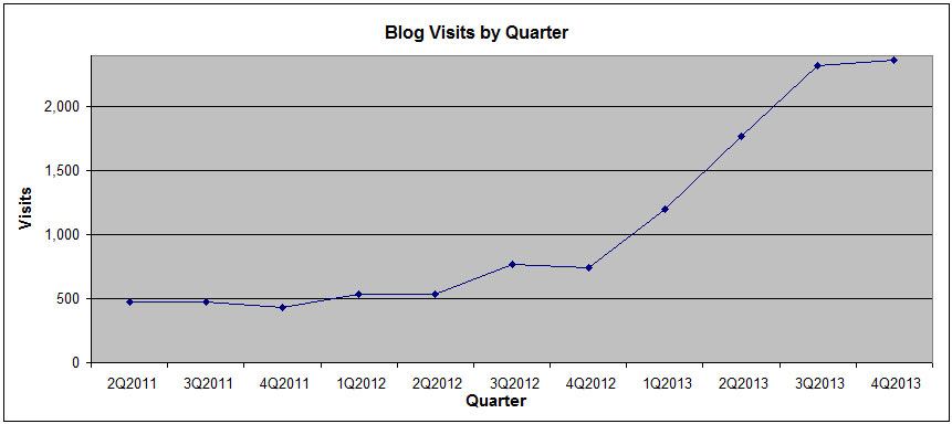 Technology Blog Visit Trend Graph