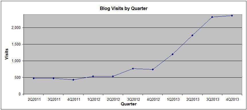 Technology Blog Visit Trend Graph