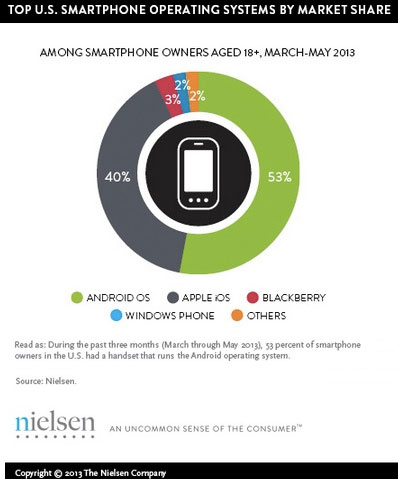 U.S. Smartphone Operating System Market Share