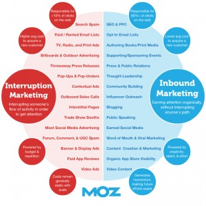 Inbound vs. Interruption Marketing