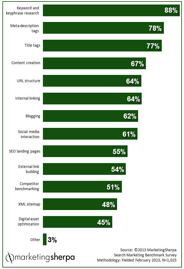 MarketingSherpa 2013 Marketing Benchmark Survey Results
