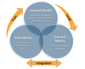 Harmonizing owned, earned and paid media