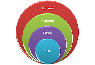 Search Marketing Integration, a.k.a. WPO