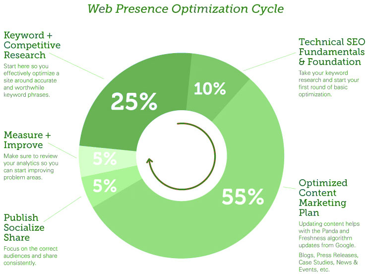 The Web Presence Optimization Cycle Infographic