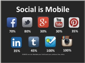 Social is Mobile - stats